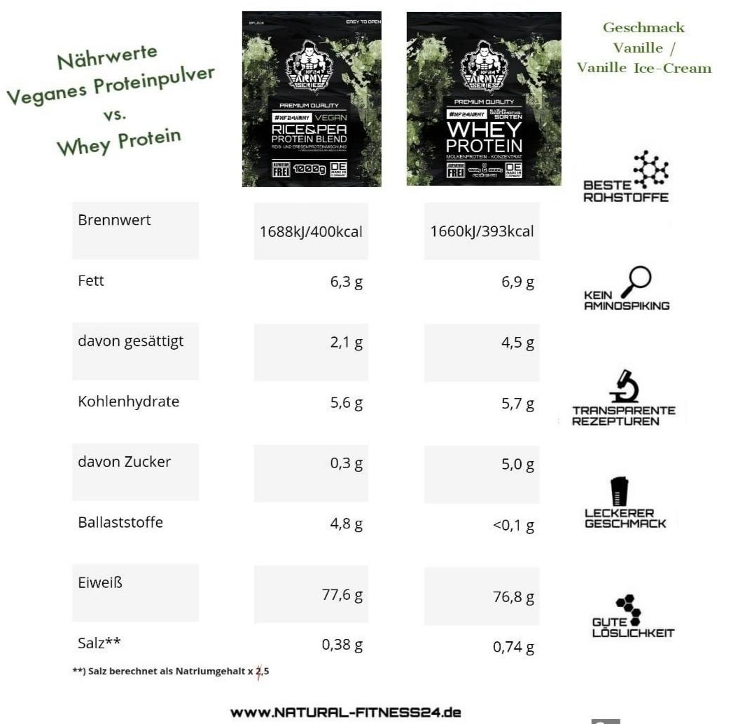 whey oder veganes protein